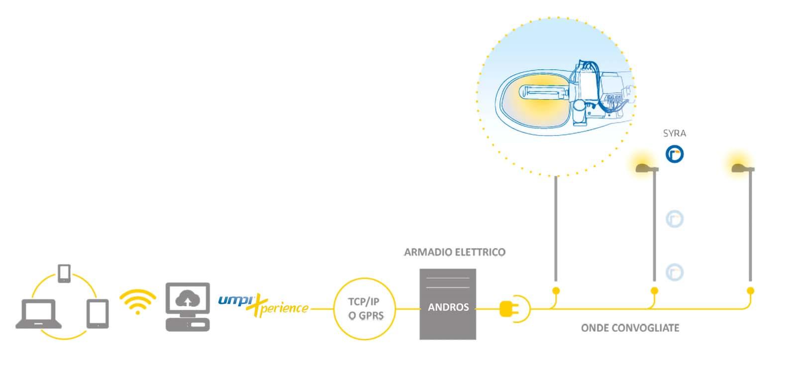 Umpi - Architettura Minos System